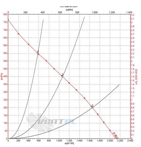 Ebmpapst R2E280-AE52-31 график производительности