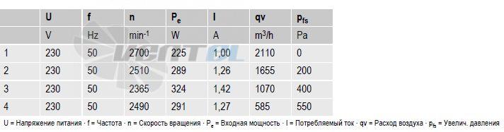 вентиляторы R2E280-AE52-31 параметры и характеристики