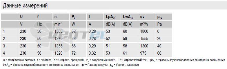 вентиляторы S4E300-AS72-30 параметры и характеристики