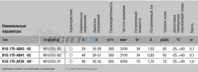Энергосберегающий R1G175-AB41-02 купить