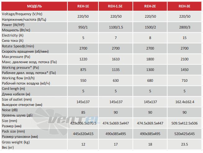 Характеристики воздуходувки Huawei REH-2E