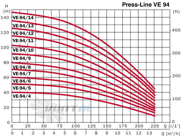 Насосы ESPA LineVE 94 рабочие графики