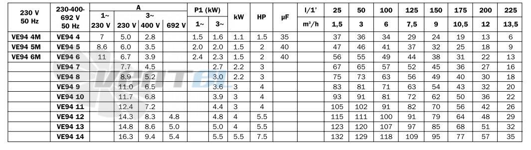 Насосы ESPA LineVE 94 рабочие характеристики