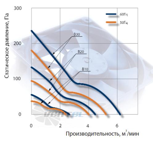 График производительности NMB 5915PC-23T-B30