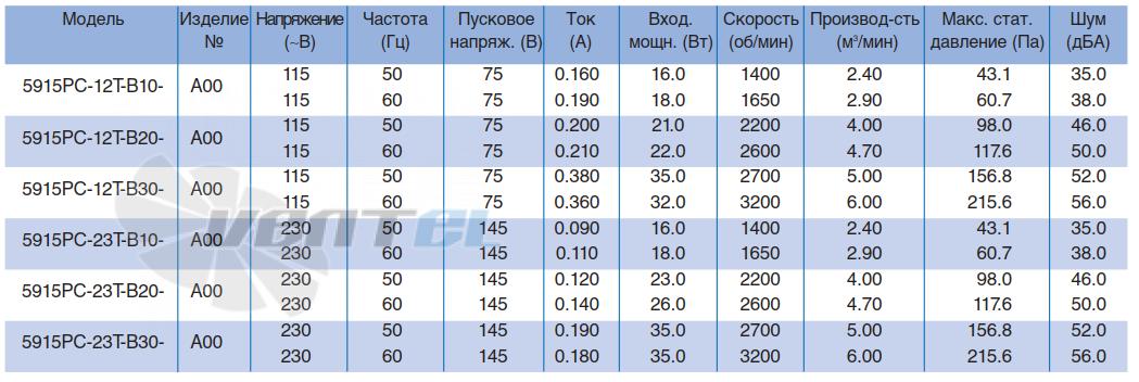 Характеристики NMB 5915PC-23T-B30