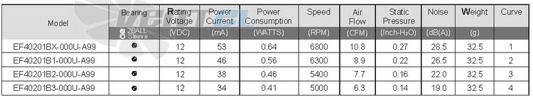 Вентилятор SUNON EF40201BX-000U-A99 напряжение, производительность, шум