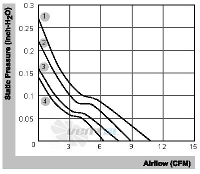 SUNON EF40201BX-000U-A99 График производительности и аэродинамические характеристики