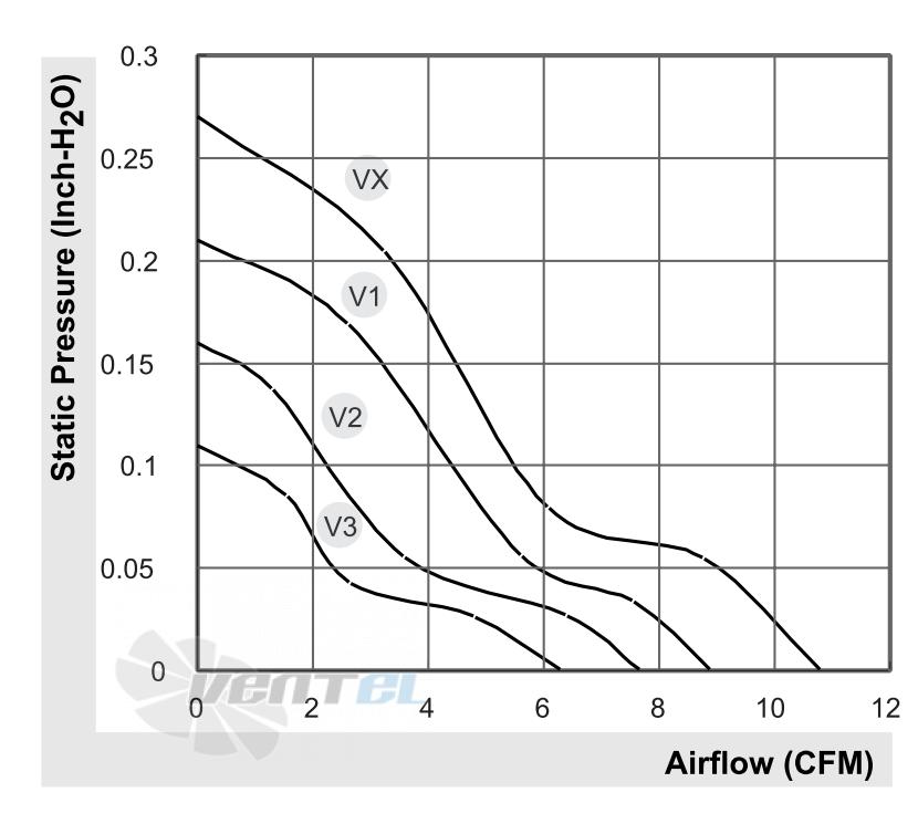 График производительности и аэродинамические характеристики Sunon KDE0504PKV1