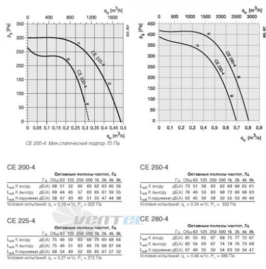 Центробежный вентилятор одностороннего всасывания Systemair