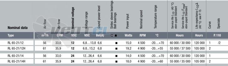 Радиальный Ebmpapst RL65-21/14H DC 24B стоимость