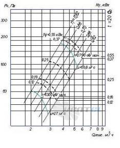 График производительности и аэродианические характеристики ВО 14-320 №3,155