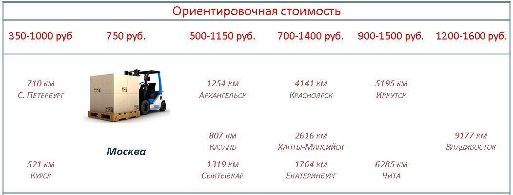 Доставка осевых вентиляторов Ziehl-abegg, Ebmpapst, Веза. Расчет, сроки, стоимость.