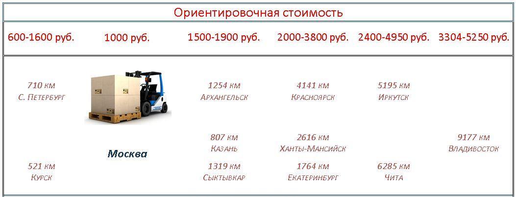 Доставка больших промышленных вентиляторов Ziehl-abegg, Piller транспортной компанией по всей стране