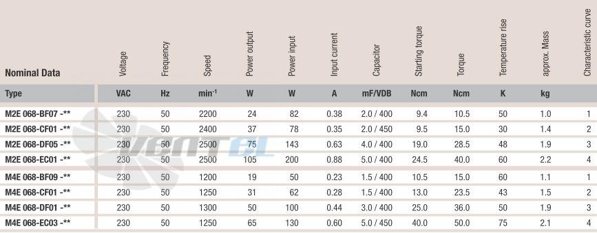 Рабочие характеристики M4E068-EC03