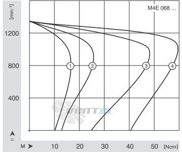 Характеристики скорости вращения