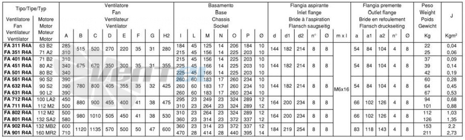 Сводная таблица размеров Ferrari FA-R