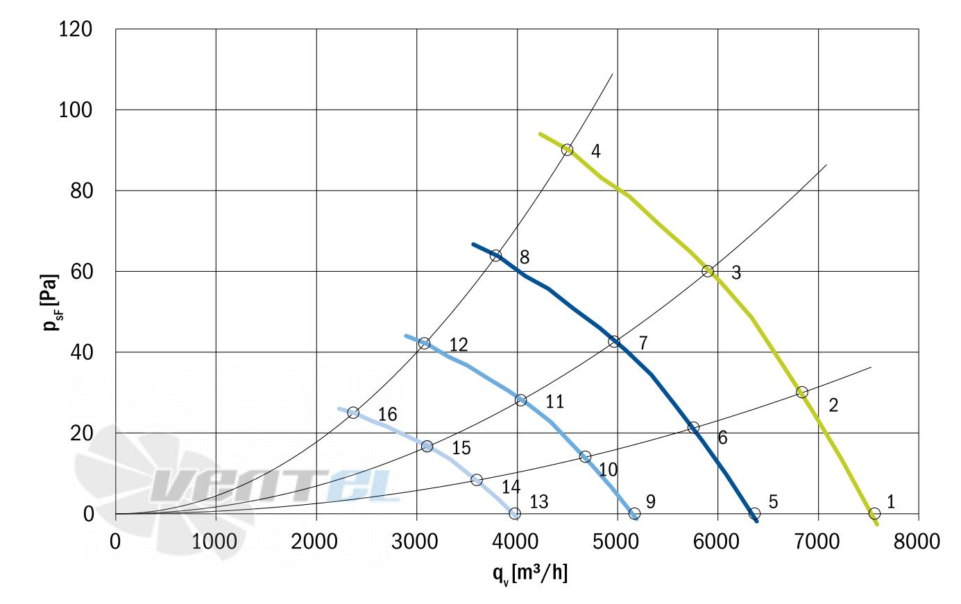 График производительности Hidria R10R-56LPB-ES50B-04A10