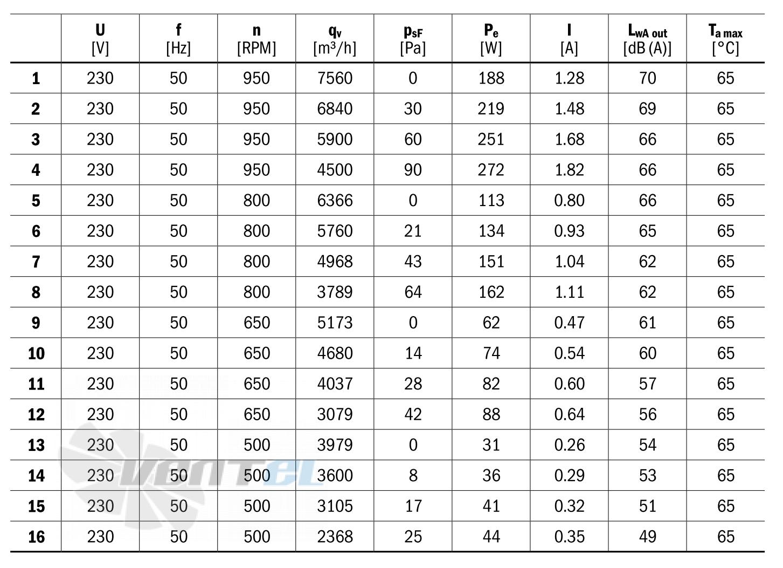 Сводная таблица характеристик