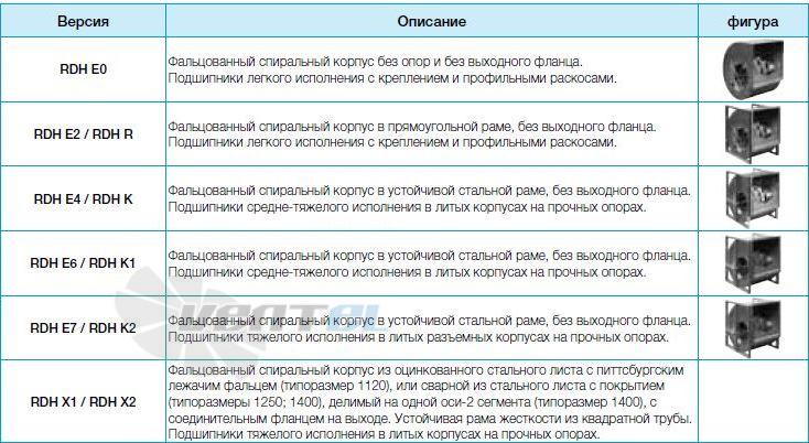 Вентиляторы Nicotra серии RDH исполнение EO, E2, E4, E6, E7, X1