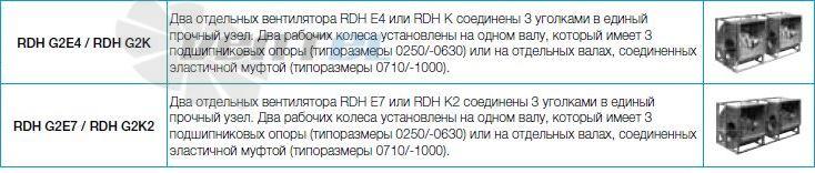 Вентиляторы Nicotra серии RDH исполнение EO, E2, E4, E6, E7, X1 цена