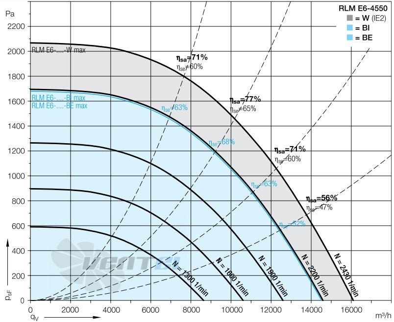 Подбор вентиляторов Nicotra Gebhardt RLM E6 цены и каталоги