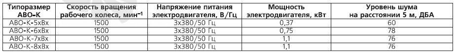 Электрические характеристики электродвигателей АВО и АВО-К