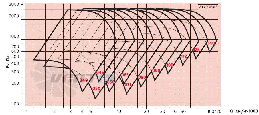 Аэродинамические характеристики Веза ВРАН6-056-ДУ