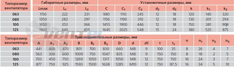 Таблица габаритных и присоединителньых размеров Веза ВРАН9-063-ДУВ