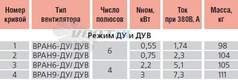 Характеристики, параметры и электродвигатель Веза ВРАН6-056-ДУ