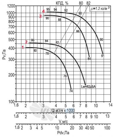 Аэродинамические параметры Веза ВРАН6-056-ДУ