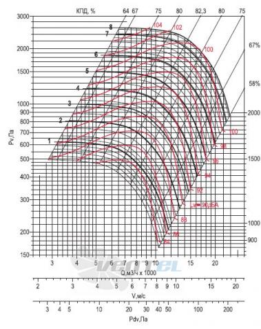 Аэродинамические параметры Веза ВРАН9-063-ДУВ исполнение 5