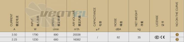 Производительность - частота - мощность Weiguang YWF