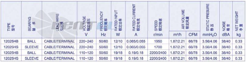 Рабочие характеристики Weiguang YJF 12025HB 119x119x25 мм