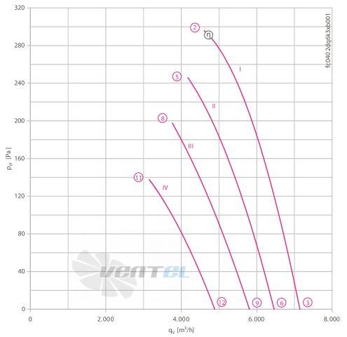 Осевой вентилятор Ziehl-abegg FC035-2DF.6K.V8