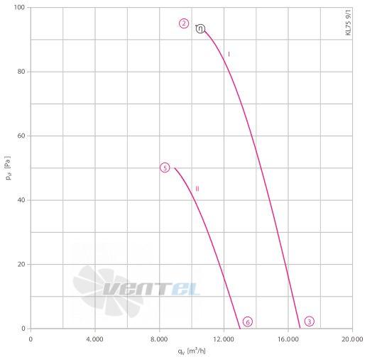 Осевой вентилятор Ziehl-abegg FC071-SDQ.6K.V7