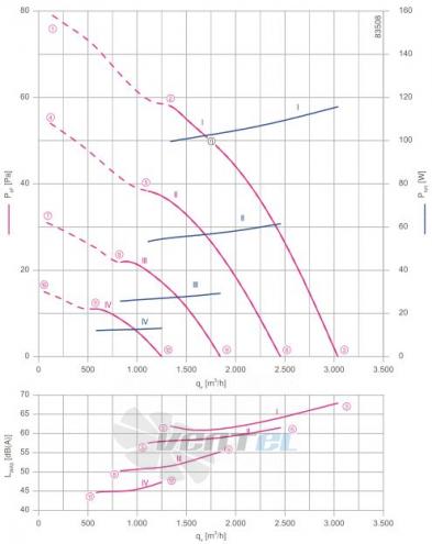 Осевой вентилятор Ziehl-abegg FN035-6IH.0E.V7