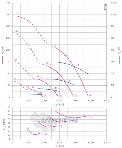 Осевой вентилятор Ziehl-abegg FN040-6IK.BF.V7P1