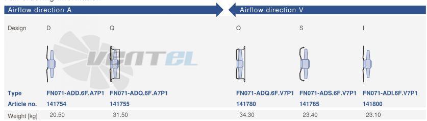 Цена Ziehl-abegg FN071-ADA.6F.V7P1