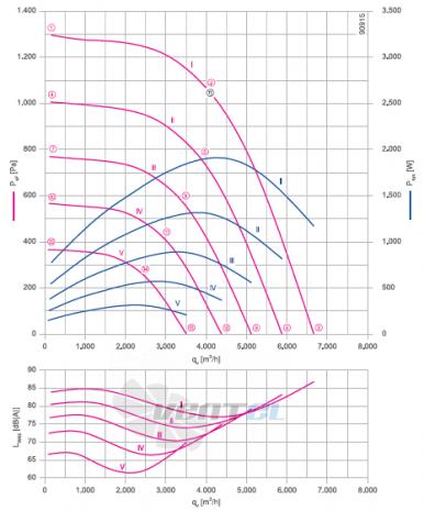 GR35C-ZID.DC.CR 3ф 220V график производительности и рабочей точки, скорость, напряжение