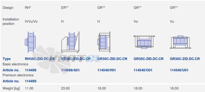 вентилятор GR35C-ZID.DC.CR 3ф 220V исполнение, артикул,