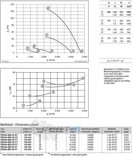 вентиляторы FE040-4EQ.2F.A7 характеристики, схемы, производителньость