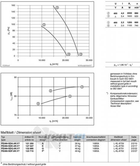 вентиляторы FE080-SDA.6N.V7 характеристики, схемы, производителньость